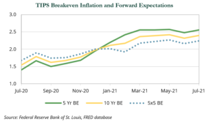TIPS Breakeven Inflation and Forward Expectations chart